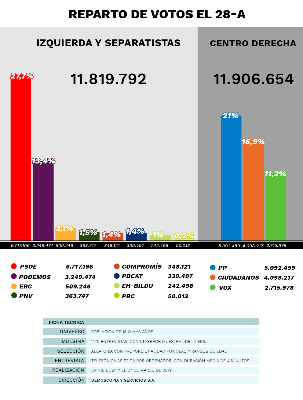 El centroderecha rozará los 12 millones de votos pero gobernará el bloque de Sánchez con menos sufragios