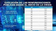 tabala-remuneraciones-publicas-interior