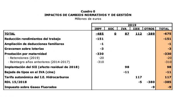 Impuesto eléctrico de Sánchez: la luz es más cara y Hacienda ha perdido 385 millones en febrero