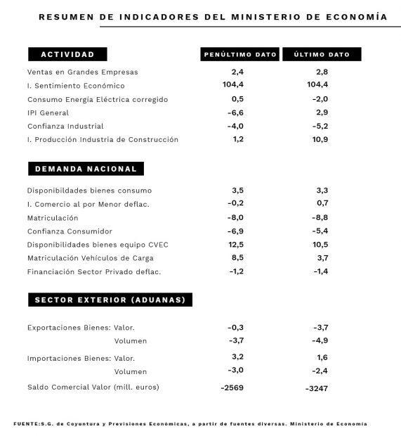 """Sánchez prohíbe a sus ministros hablar de """"recesión"""""""