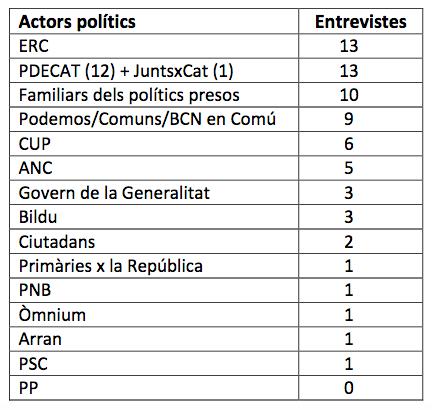 El magacín de la separatista TV3 entrevista más a políticos de Bildu que de Ciudadanos