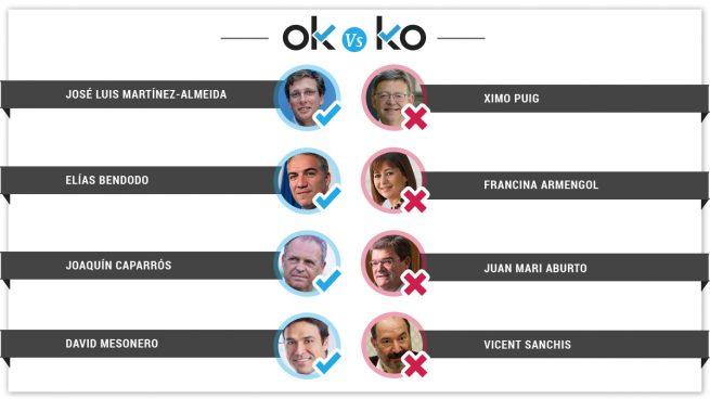 Los OK y los KO del lunes, 8 de abril