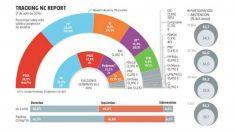 Gráfico de la encuesta de La Razón para las elecciones generales de 2019