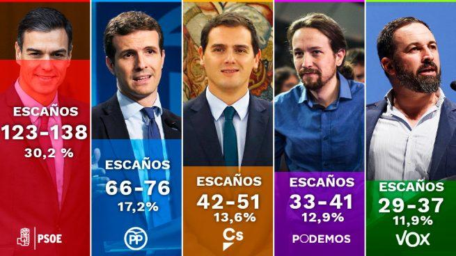 Tezanos dispara la euforia en el PSOE: sus 123-138 escaños son más que PP y C's juntos