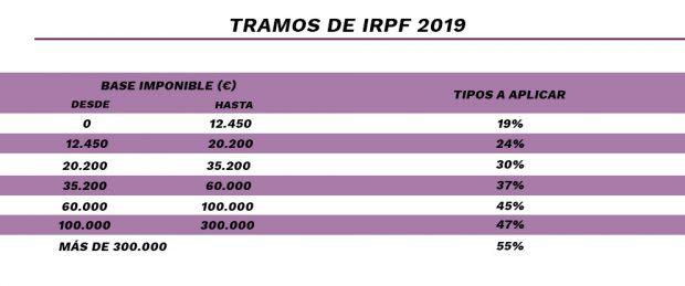 El tipo máximo del IRPF entra en campaña: del 55% de Podemos al 30% de Vox