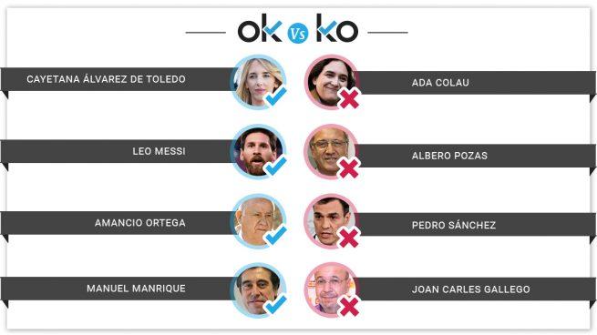 Los OK y los KO del jueves, 11 de abril