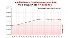 Evolución de la población española.