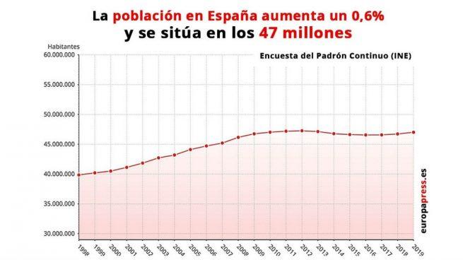 Castilla y león, Extremadura y Asturias, las comunidades que más población pierden