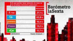 Barómetro electoral de La Sexta