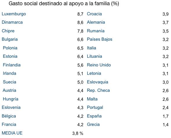 España es el país de la UE con menos recursos públicos para la familia: sólo destina el 0,7% del PIB
