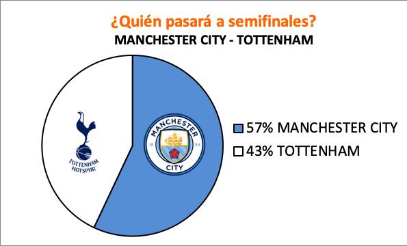 Pronósticos para el Manchester City - Tottenham