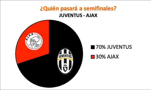 Pronósticos para el Juventus - Ajax