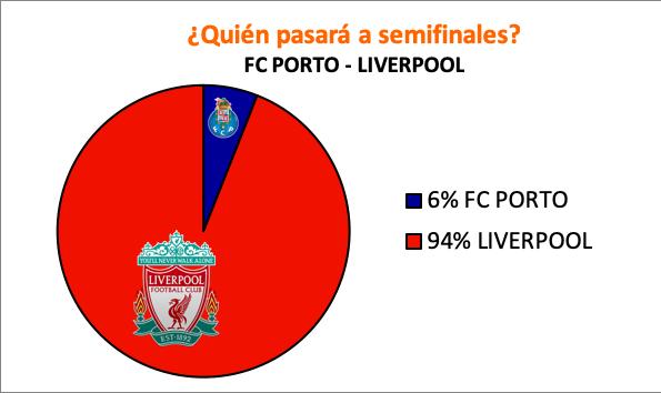 Pronósticos para el Oporto - Liverpool (888sport)