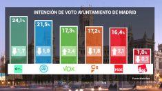 Encuesta de Telemadrid para la Alcaldía de Madrid