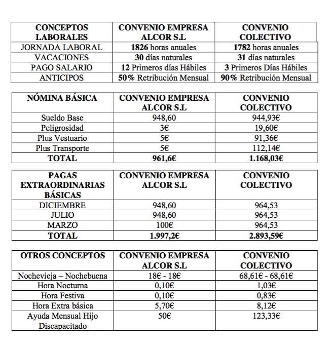 Comparativa entre el convenio y la empresa pirata.