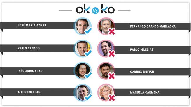 Los OK y los KO del viernes, 19 de abril
