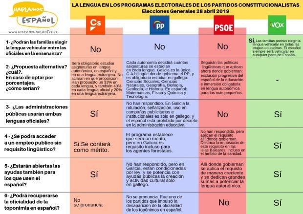 Sólo Vox lleva en su programa que se pueda elegir estudiar en castellano en las aulas