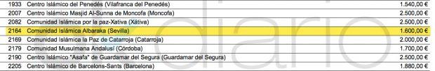 Listado de entidades subvencionadas por la fundación Pluralismo y Convivencia en 2012.
