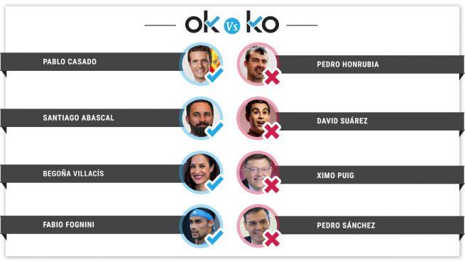 Los OK y los KO del domingo, 21 de abril