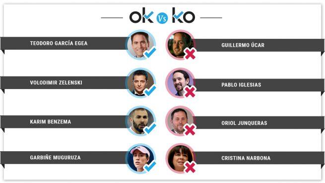 Los OK y KO del lunes, 22 de abril