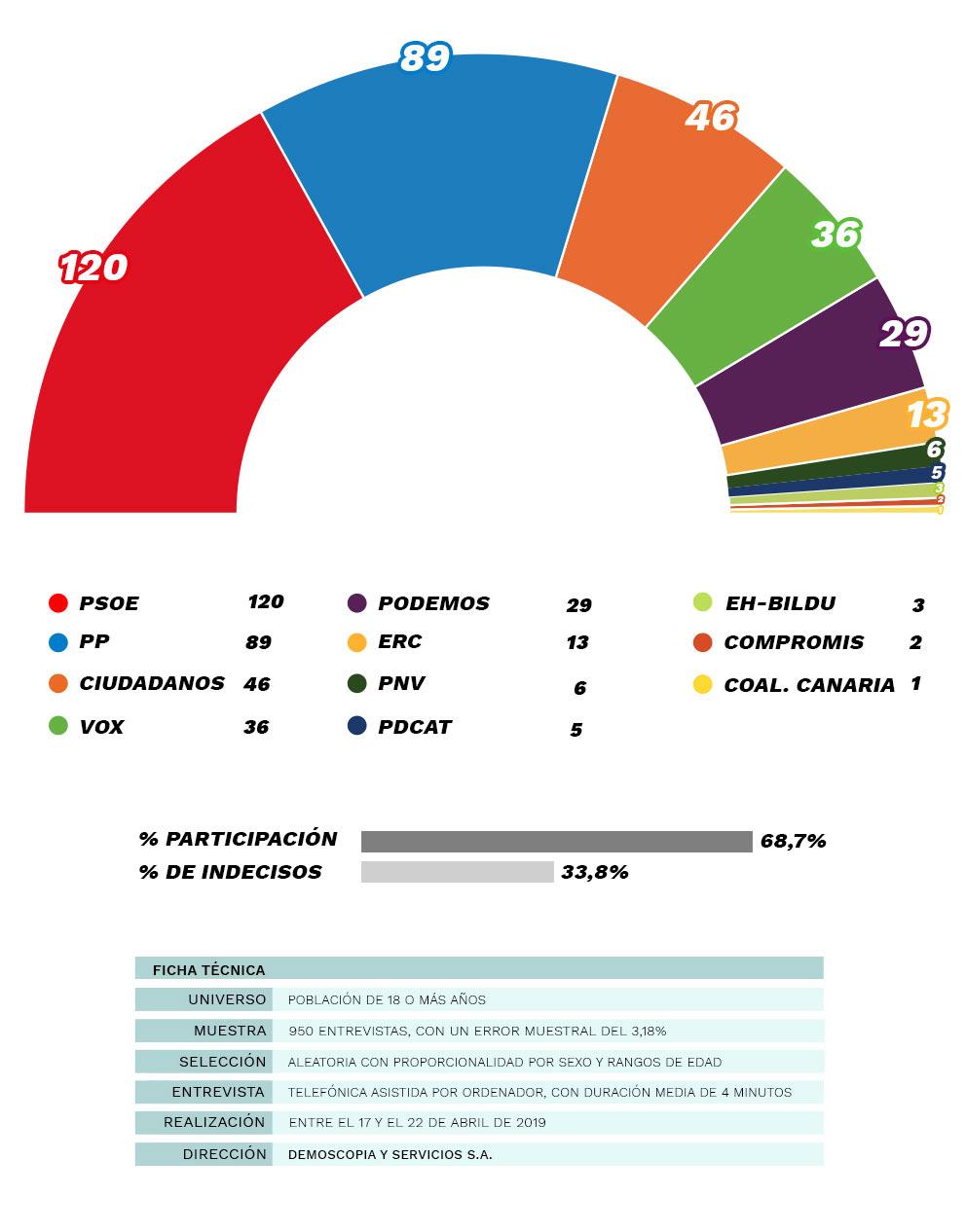 Sánchez gobernará pese a que PP, C's y Vox suman 148.000 votos más que el 'Frente Popular'