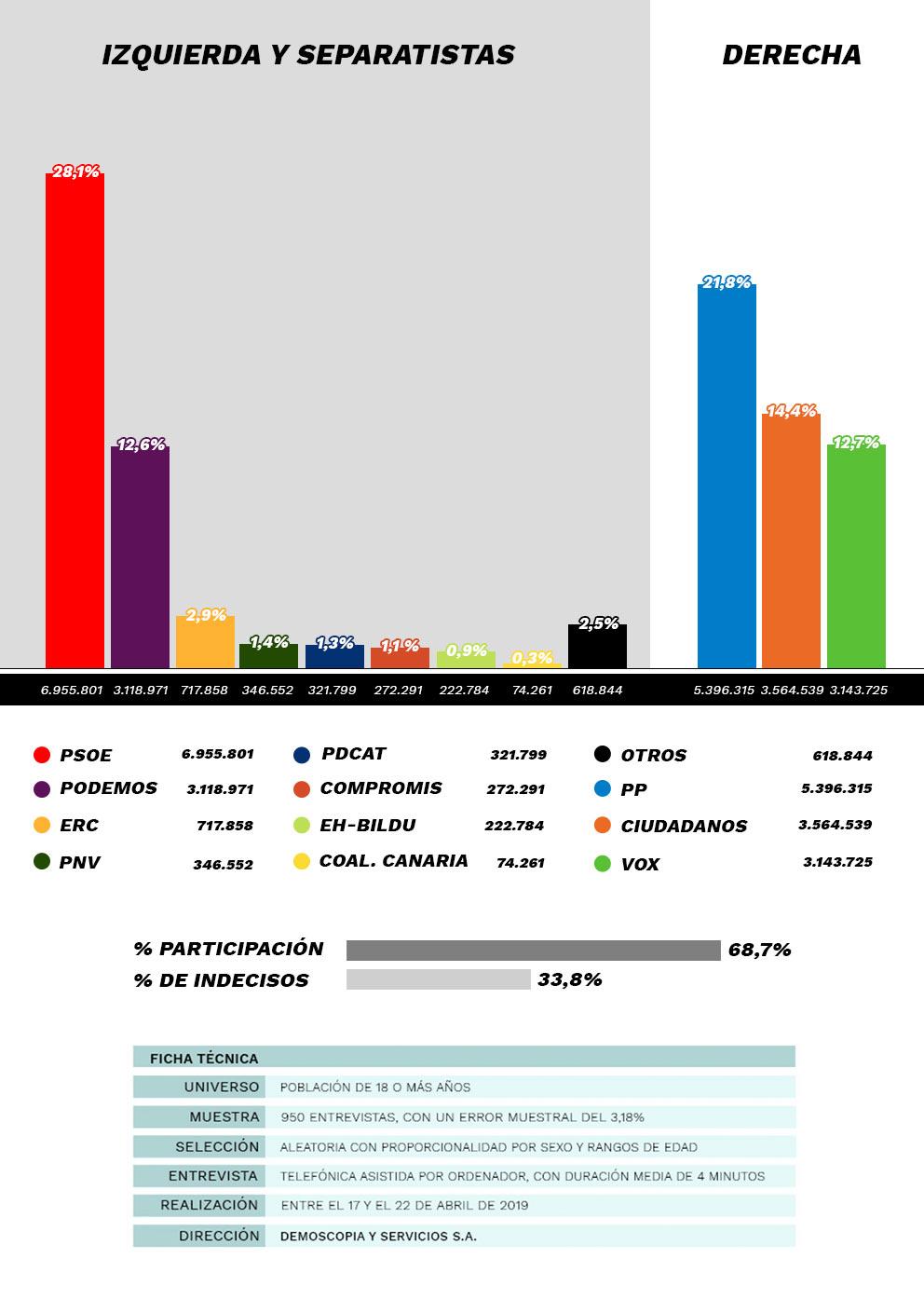 ULTIMÍSIMA ENCUESTA | La derecha repunta pero aún está a 5 escaños de gobernar a 6 días de las elecciones