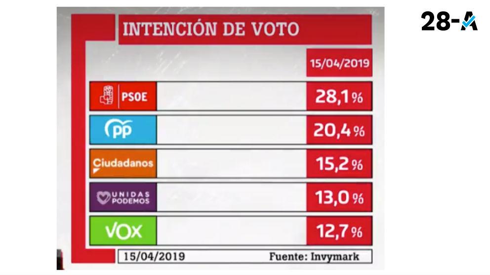Barómetro de La Sexta en intención de voto