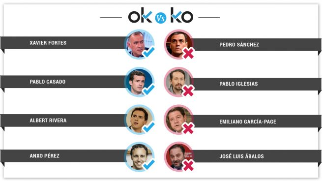 Los OK y los KO del martes, 23 de abril