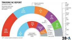 Tracking de NCReport para La Razón