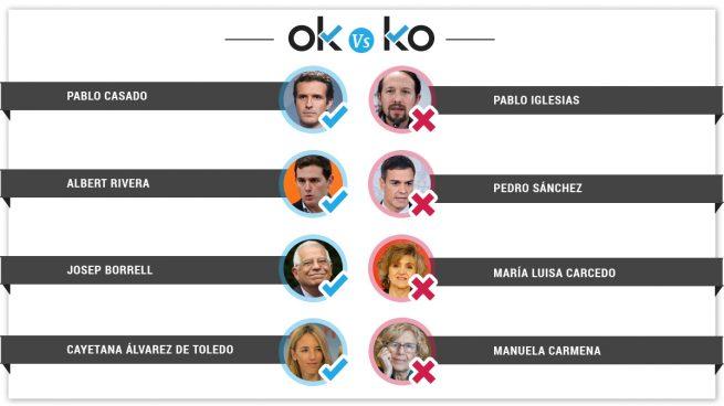 Los OK y el KO del miércoles, 24 de abril