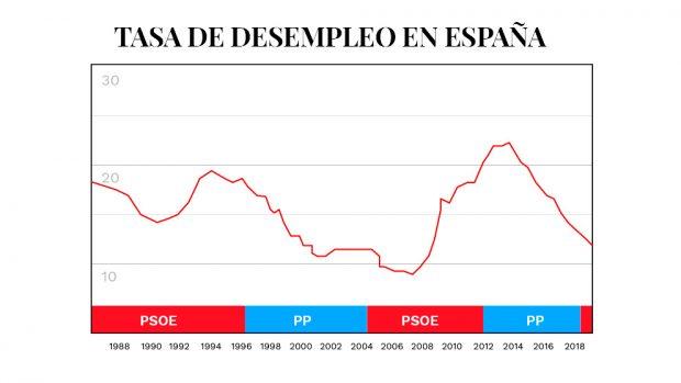 Los gobiernos socialistas han destruido más de 4,2 millones de empleos en España
