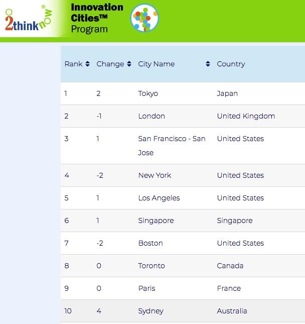 Ránking de las 10 ciudades más innovadoras.