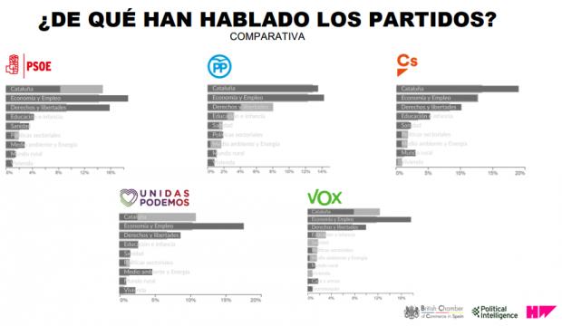 La economía y el empleo centran la actividad en redes sociales de los partidos durante la campaña