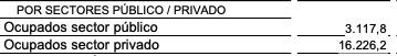 El 75% de los nuevos ocupados desde que gobierna Sánchez son funcionarios