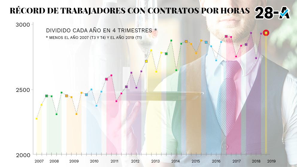 Récord de contratos por horas en España.