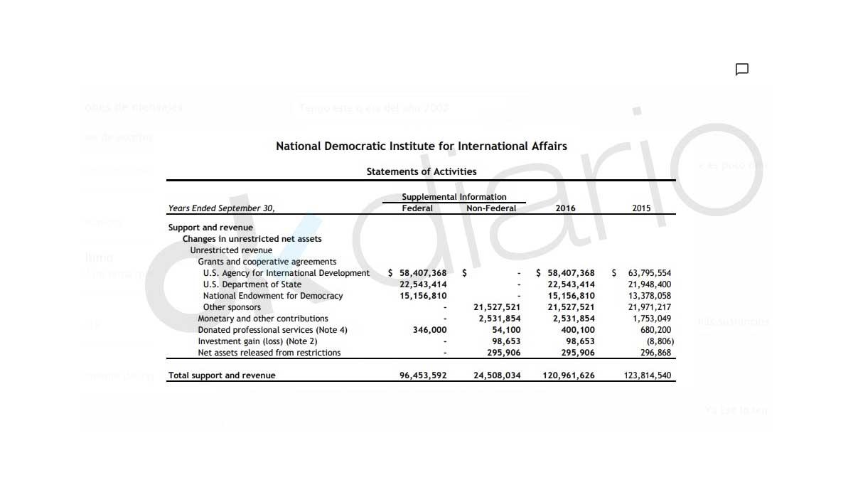 Sánchez recibió dinero de los demócratas americanos y ONG's financiadas por el especulador Soros