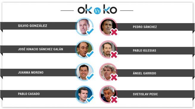 Los OK y el KO del viernes, 26 de abril