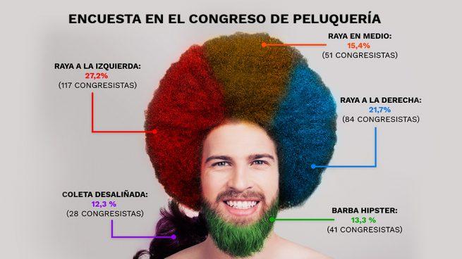 Los cortes de pelo con raya a la derecha, en el centro o barba hipster logran ya más votos que los de izquierdas