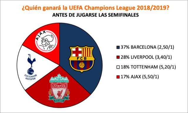 Encuesta sobre quién ganará la Champions