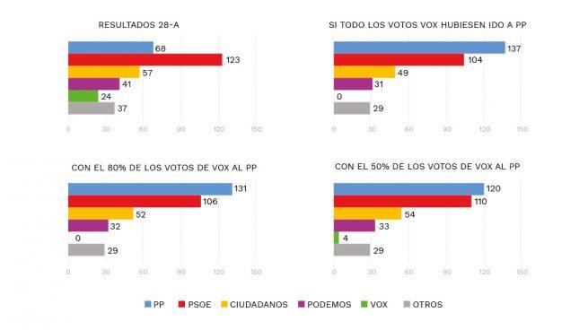 El gráfico de Génova que culpa a Vox: si la mitad de sus votos hubieran ido a Casado habría mayoría PP-C's
