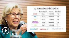 Extrapolación de los resultados del 28-A al Ayuntamiento de Madrid