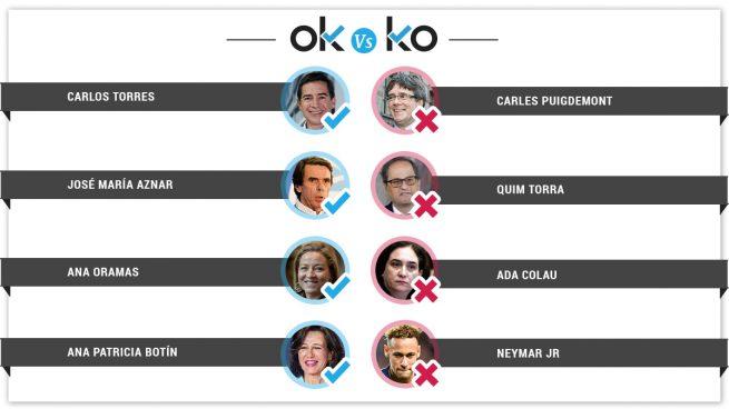 Los OK y KO del martes, 30 de abril