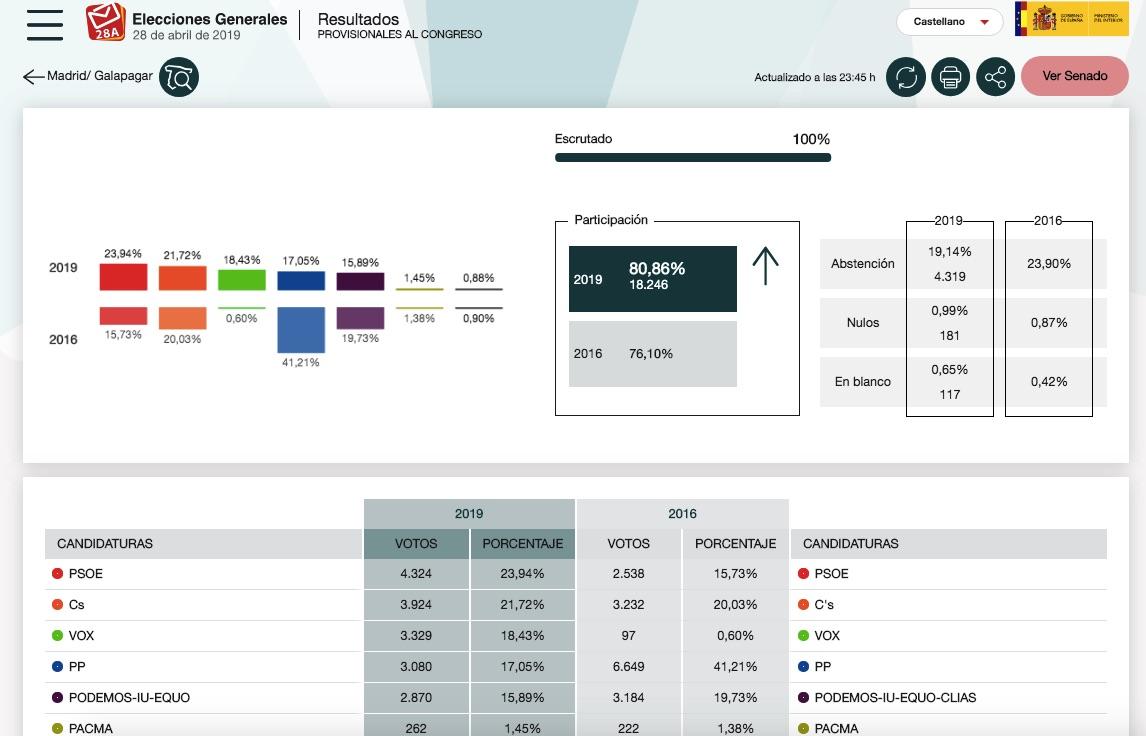 Resultados electorales en Galapagar. (Clic para ampliar)