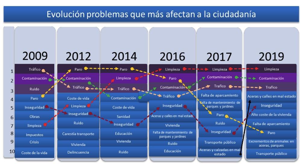 Evolución de los problemas para los madrileños.