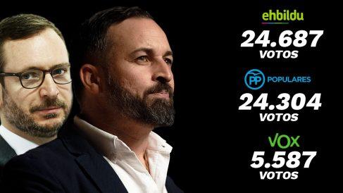 Los resultados de Bildu, el PP y Vox en Álava