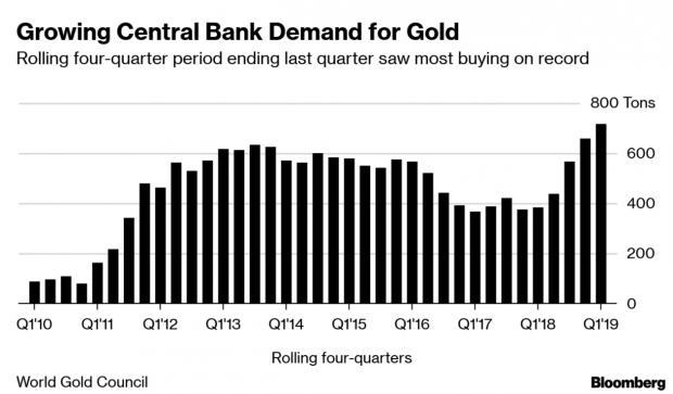 Los tipos bajos ya no son suficientes: los bancos centrales se refugian en el oro por la desaceleración