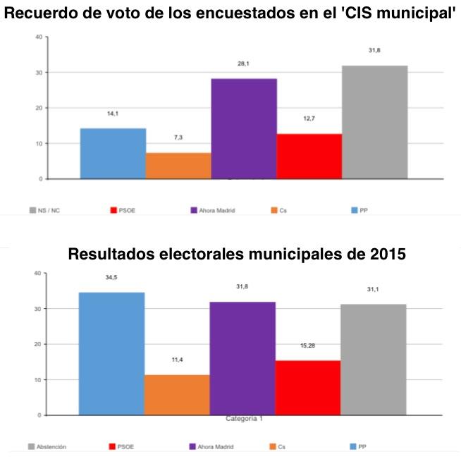 Comparativa entre encuestados y resultados electorales.