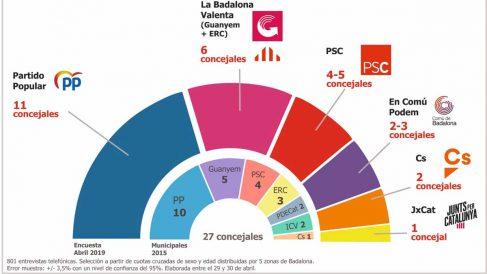Última encuesta sobre las elecciones municipales en Badalona.