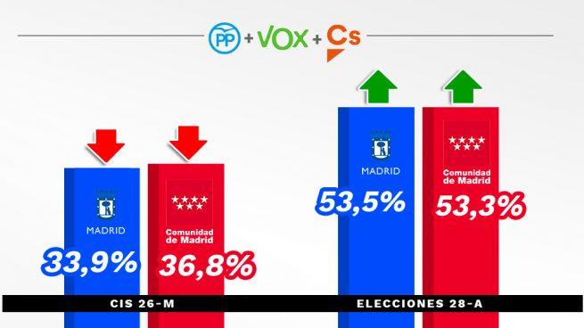 El CIS 'roba' a PP, C's y Vox en Madrid el 40% de los votos que lograron en las urnas del 28-A