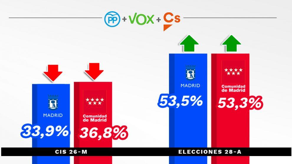 Comparativa del CIS con los resultados del 28-A